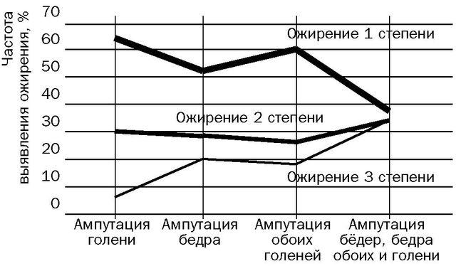 Ожирение после ампутации нижних конечностей