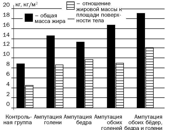 Рис. 4. Изменение жировой массы тела и отношение жировой массы к площади поверхности тела.