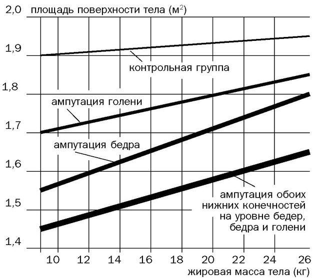 Рис. 5. Кривые регрессии, отражающие зависимость между площадью поверхности тела и жировой массой тела.